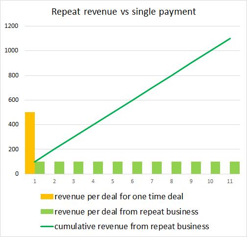 Investly business model - marketplace lender