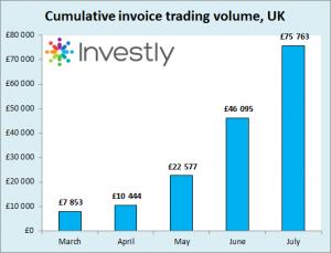 Investly invoice trading volume July cumulative UK EN