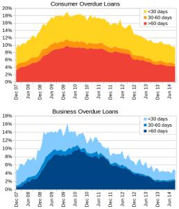Overdue loans: consumer vs. business