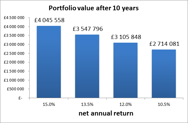 portf value 10 years